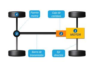 Esquema de la transmisión de un vehículo